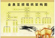 餐饮组织架构图图片