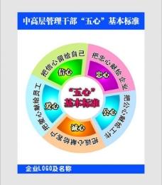 五心管理标准图片