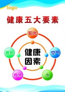 健康五要素展板图片